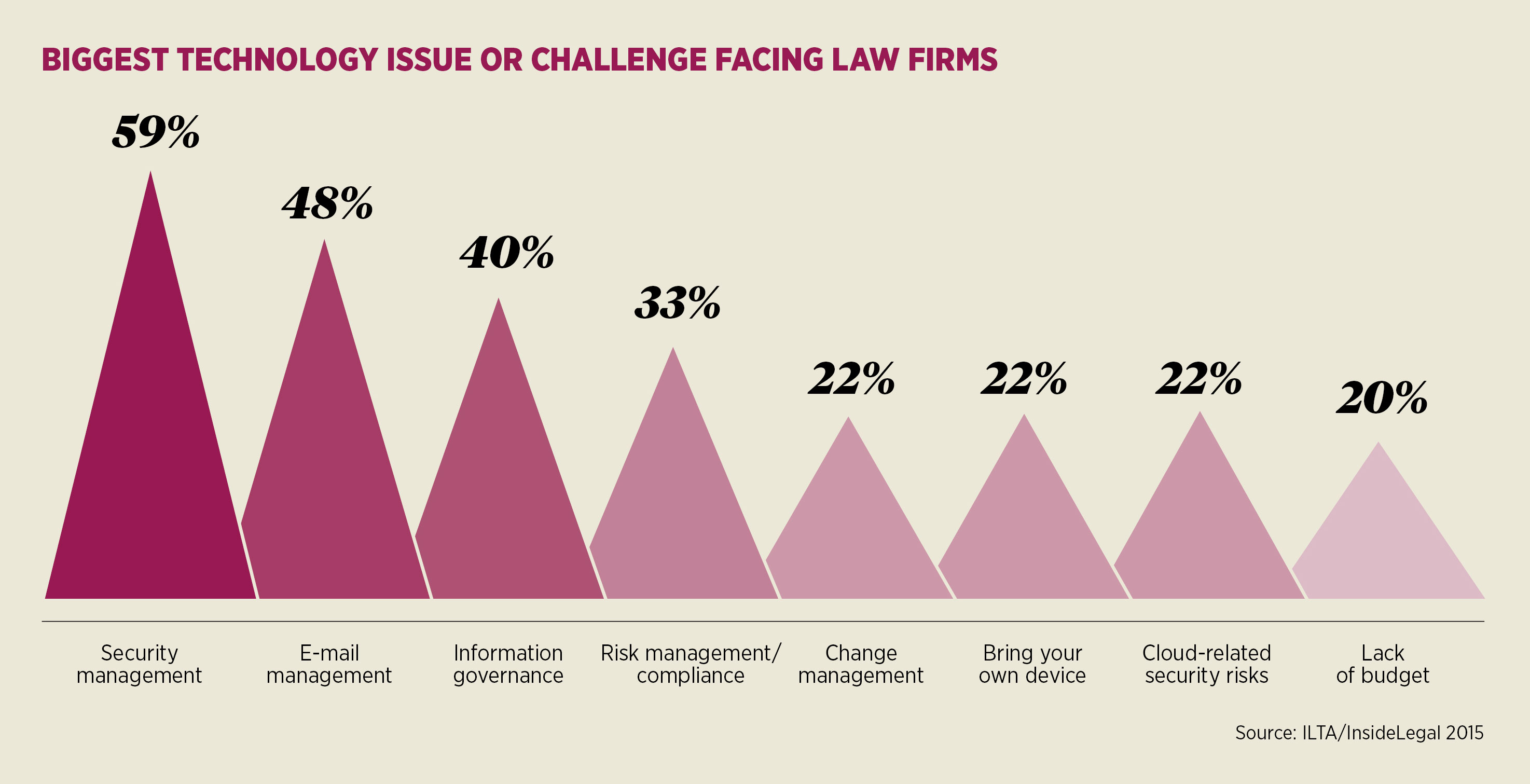 Image result for Technology in the Legal Sector